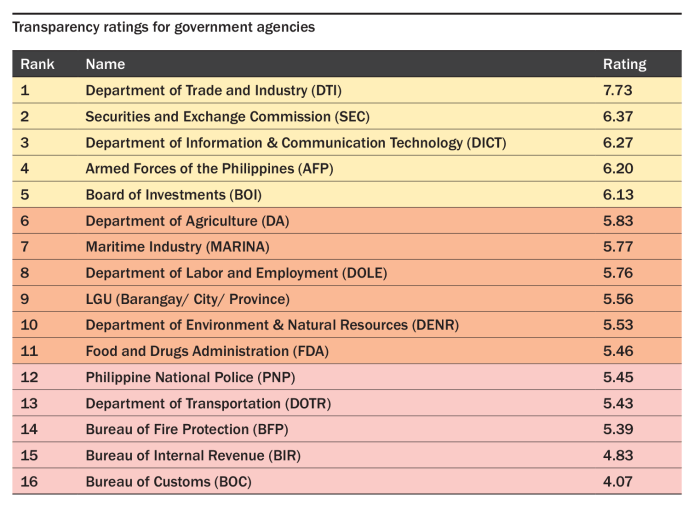 Transparency ratings of government agencies