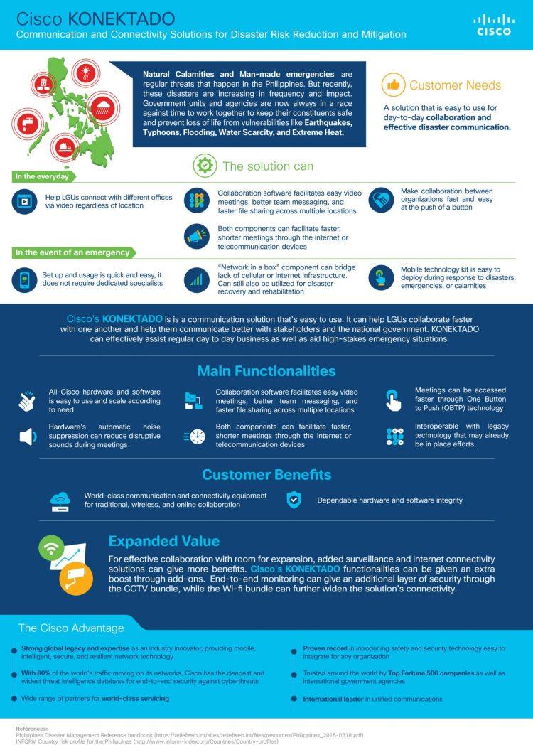 Cisco KONEKTADO disaster response system