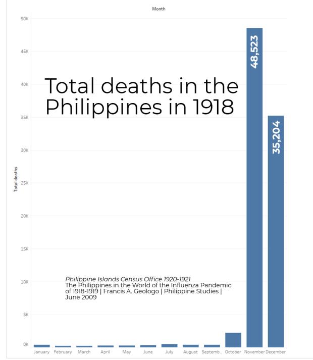 Death rates Philippines in 1918