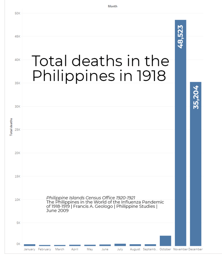 Death rates Philippines in 1918