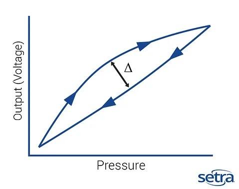 Hysteresis, Understand HYSTERESIS of Pressure Sensor?