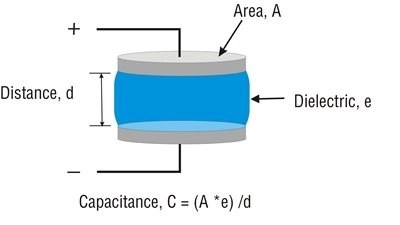 , How Capacitive Level Switch Works