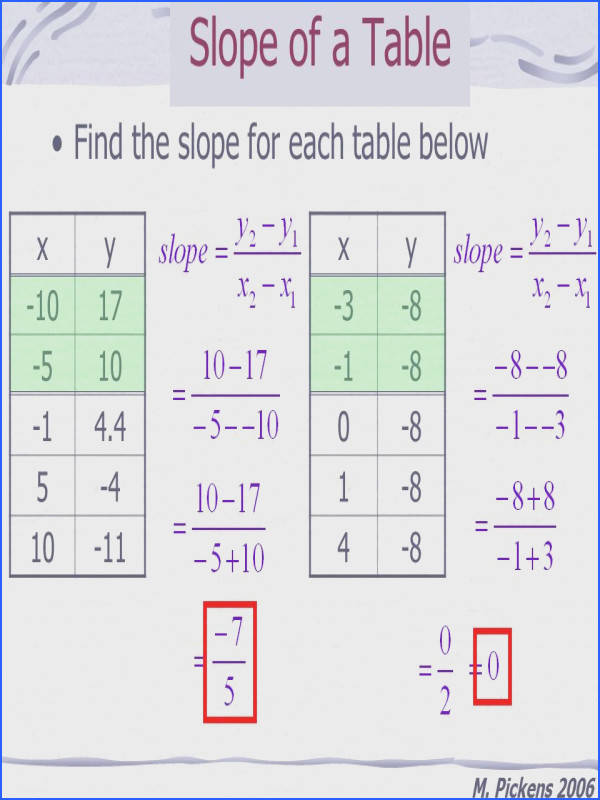 Finding Slope From Two Points Worksheet