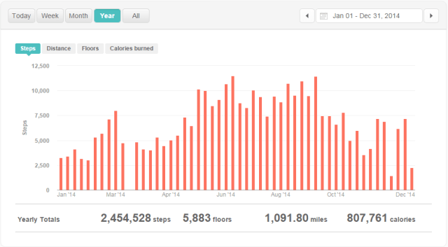 Monthly Steps in 2014