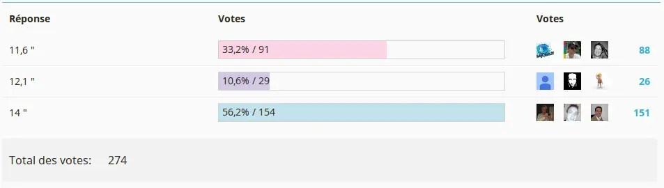 Vote taille d'écran