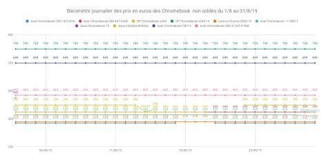 Baromètre journalier des prix en euros des Chromebook non soldés du 1_8 au 31_8_19
