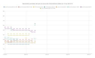 Baromètre journalier des prix en euros des Chromebook soldés du 1_9 au 30_9_19