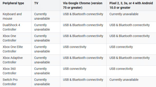 Manette compatible avec Google Stadia