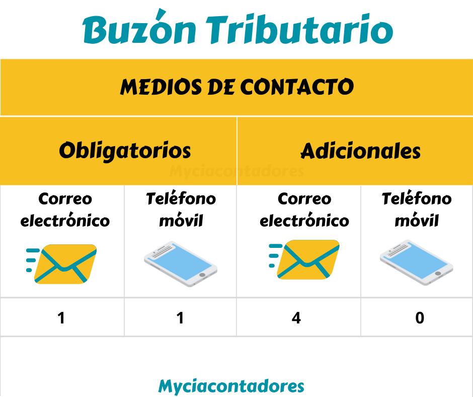 Medios de contacto en el Buzón Tributario Obligatorio correo electrónico y teléfono móvil
