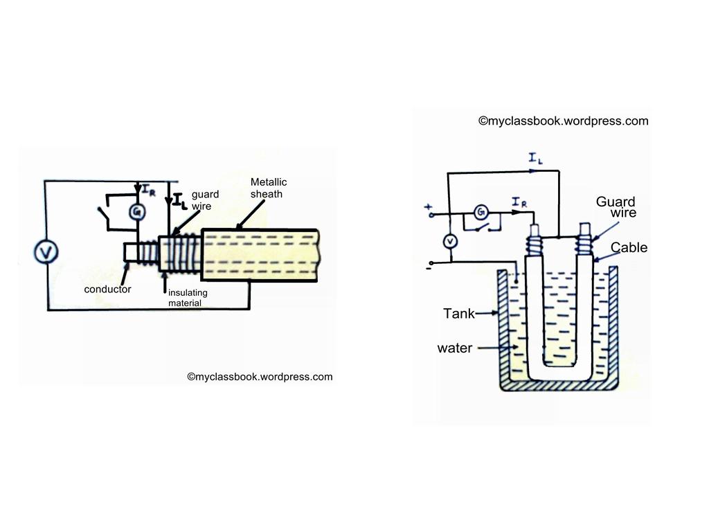 Direct Deflection Method For High Resistance