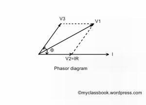 Three voltmeter method vector diagram