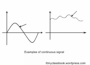 Examples of continuous signals