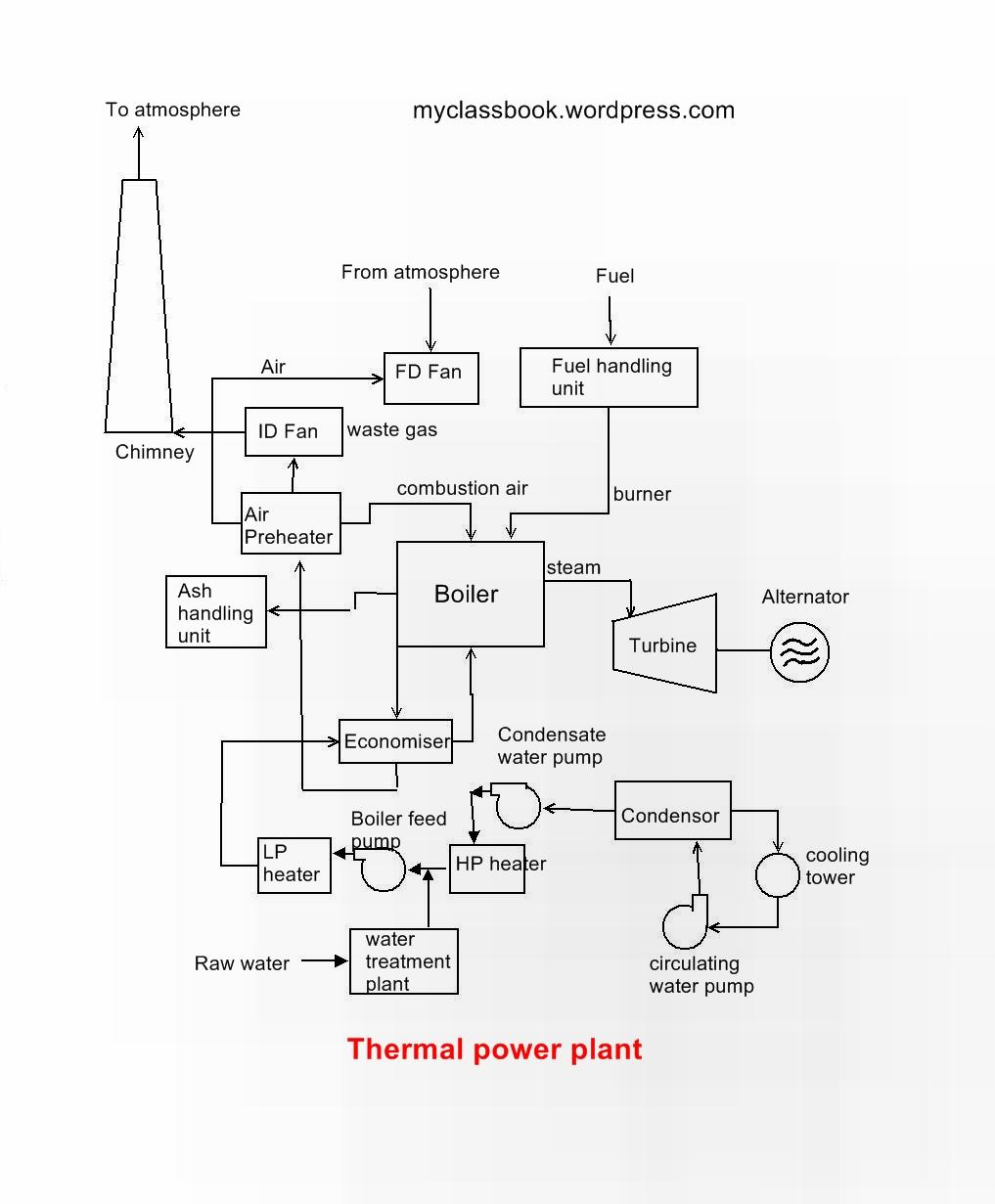 thermal power plant block diagram  nest wiring diagram, wiring diagram