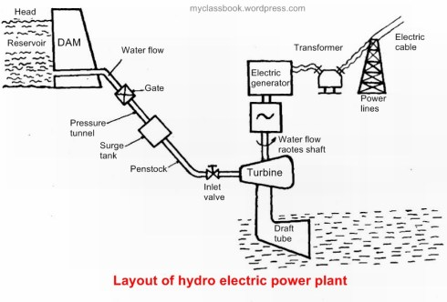Working of hydroelectric power plant  MyClassBook