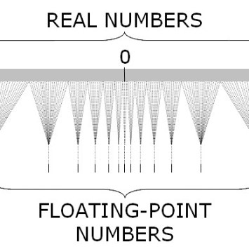 What is Floating-Point Operations