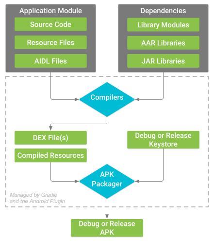 Build Process