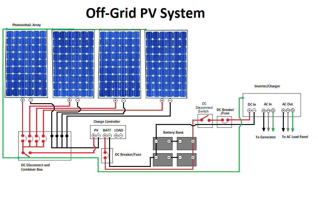 Building A Solar Setup This Year YIPPY!!!!!!