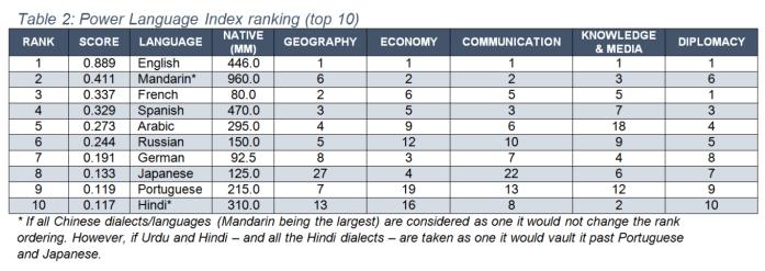 Power language index