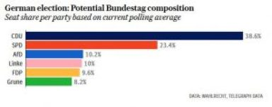 Potential composition of the Bundestag (Wahlrecht, Telegraph data)