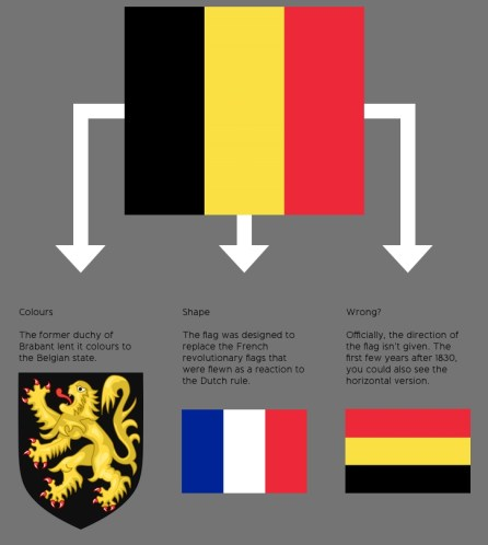Scheme of the history of Belgium's flag