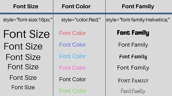 Om te begrijpen hoe u de kleur van de tekst in HTML kunt wijzigen, is het voldoende om te kijken naar de lijst met kenmerken van het tekstveld. Onder hen zijn er een aantal waarden die de stijl definiëren van de tekst die is ingesloten in de gegevens van de tags, die zijn aangegeven in de stijl van het sleutelwoord.