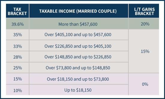 married tax brackets