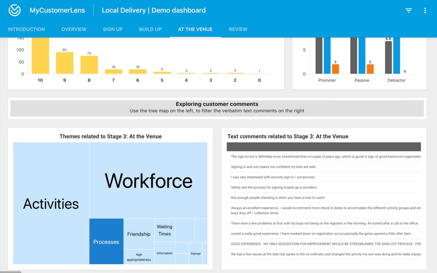 Dashboard showing member feedback analysis