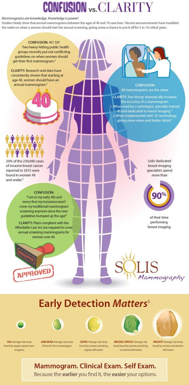 Solis Infographic