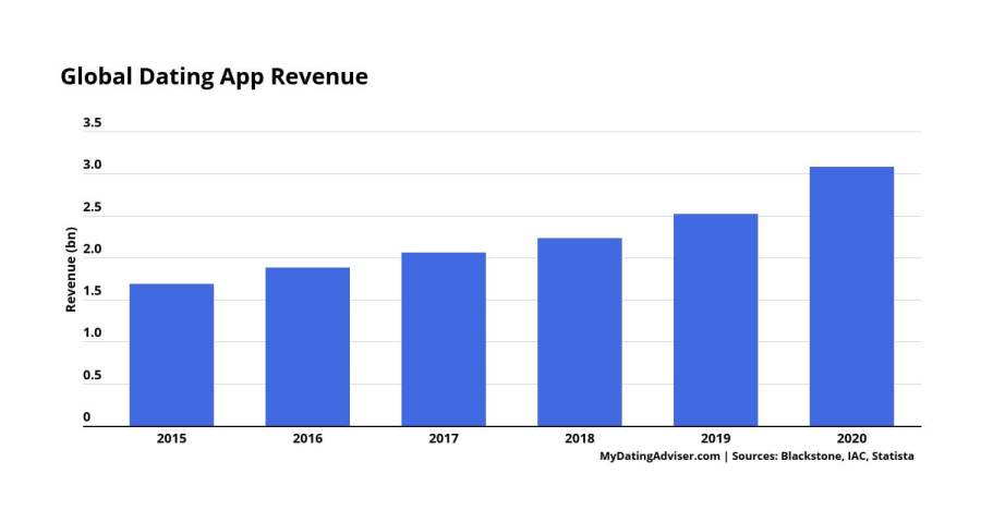 global dating app revenue