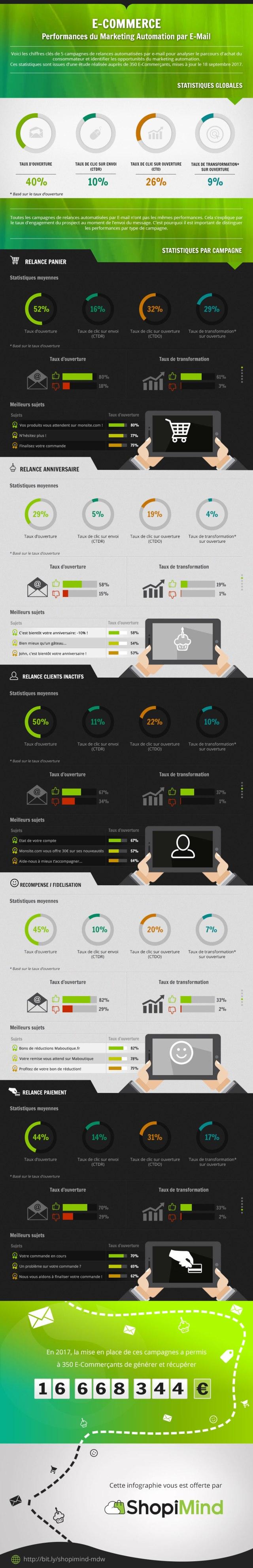 e-commerce performance marketing automation-mail SMS shoppimind