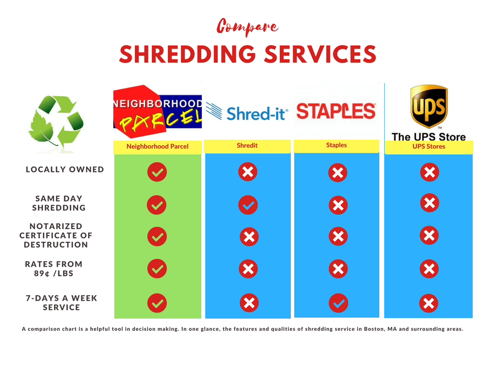 Voted Best Shredding Service Company in Boston MA