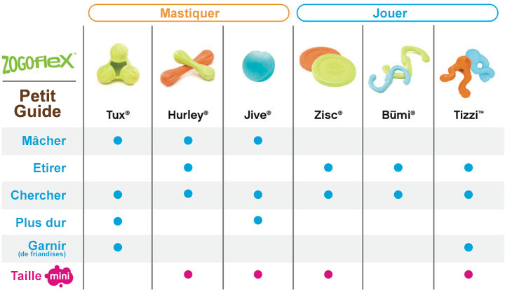 Zogoflex-gamme-guide.jpg