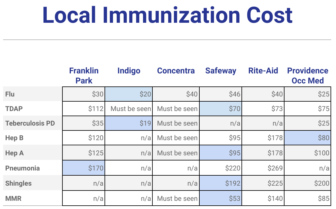 Local Immunization Costs
