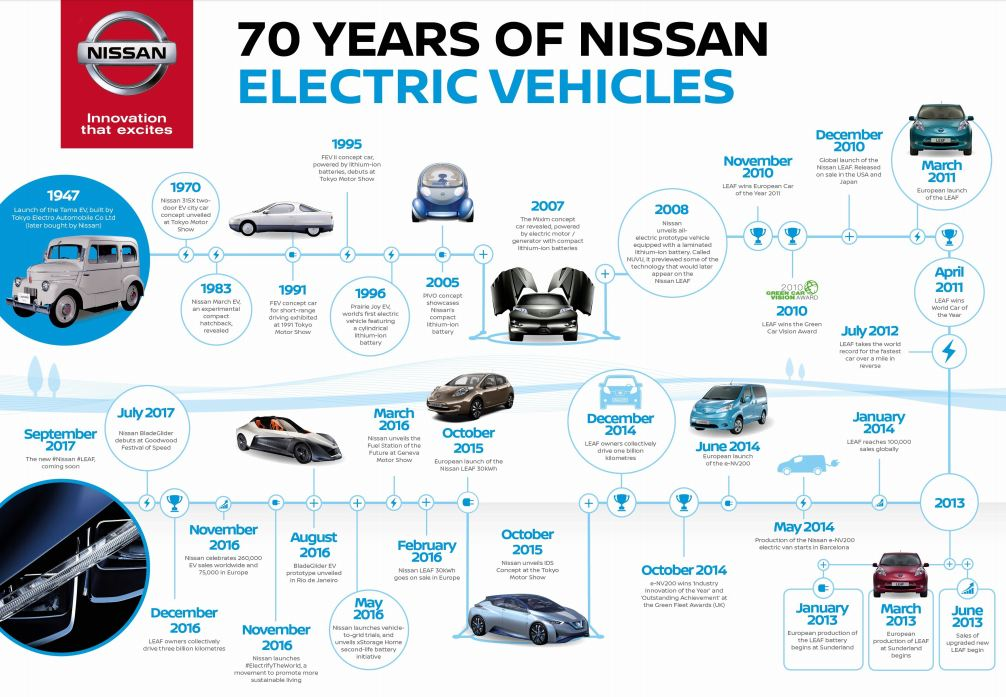 Nissan celebrates 70 years of electric vehicles