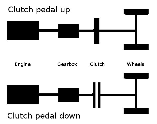 Diagram of simple clutch