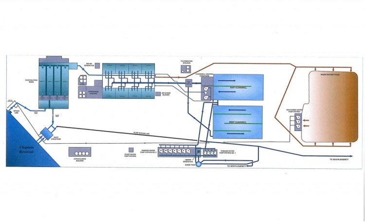 schemmatic-diagram-of-lake-chaplain-water-treatment-plant-1-28-12.jpeg