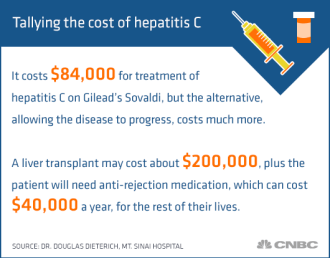tallying-the-cost-of-hepatitis