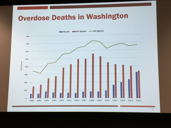 Dr. Gary Goldbaum of the Snohomish Health District used this chart to show how the addiction problem began to take off in 2000 with the AMA decision to aggressively treat pain with opioids. This lead to an increase in overdose deaths, and in 2010 doctors began to cut back on pain medication prescriptions and drug companies reformulated their products to make them less easy to abuse. While this decreased overdose deaths from prescription drugs, patients who had become dependent turned to heroin as a less expensive, easily available alternative.