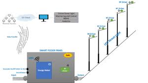 Automatic Efficient Street Light Control System