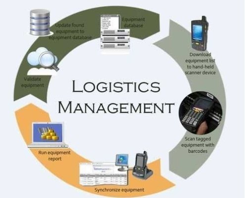 Logistics Management System