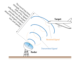 Development of Military Radar using Ultrasonic sensor