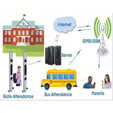 GSM and RFID based Student Tracking System