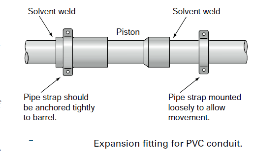 what is pvc pipe