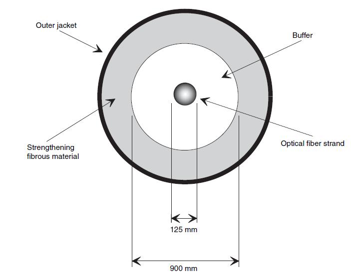 construction of optical fiber