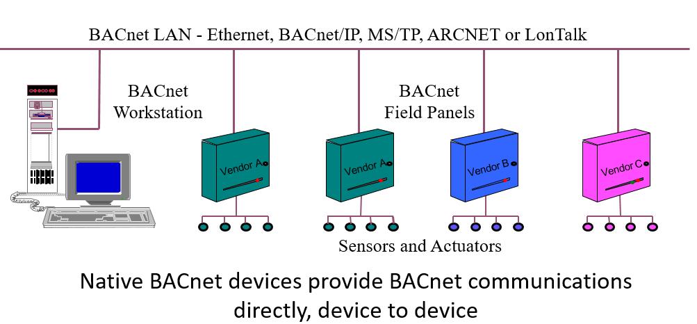 bms protocol