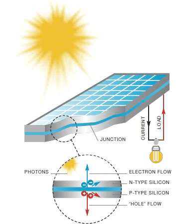 fabrication of solar cell