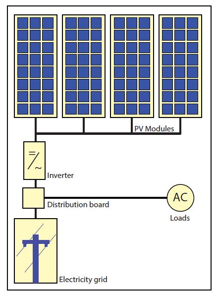 PV SYSTEM TYPES