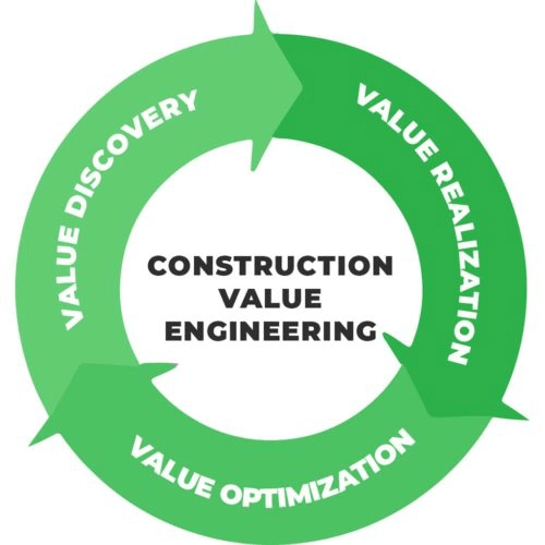 VALUE ENGINEERING IN CONSTRUCTION