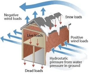 TYPES OF STRUCTURAL LOADS