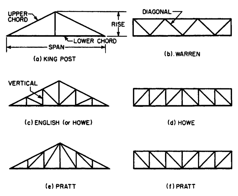 WHAT IS A ROOF TRUSS